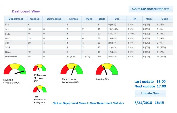 MTR Dashboard Executive View with Hand Hygiene and Rounding Compliance